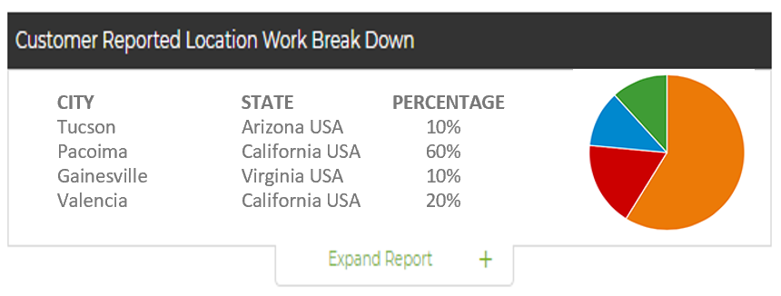 Example of Pricing Strategies Support Through Precise Work Share Location Data