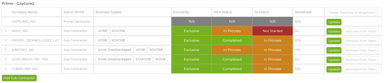 Capture2Proposal's Team Management Dashboard For Efficient Business Development for Prime & Subcontractors