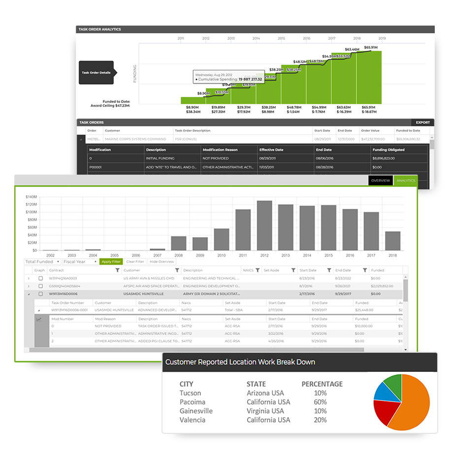 Price-to-Win with C2P's Funding and Spending Analytics for Government Contracts